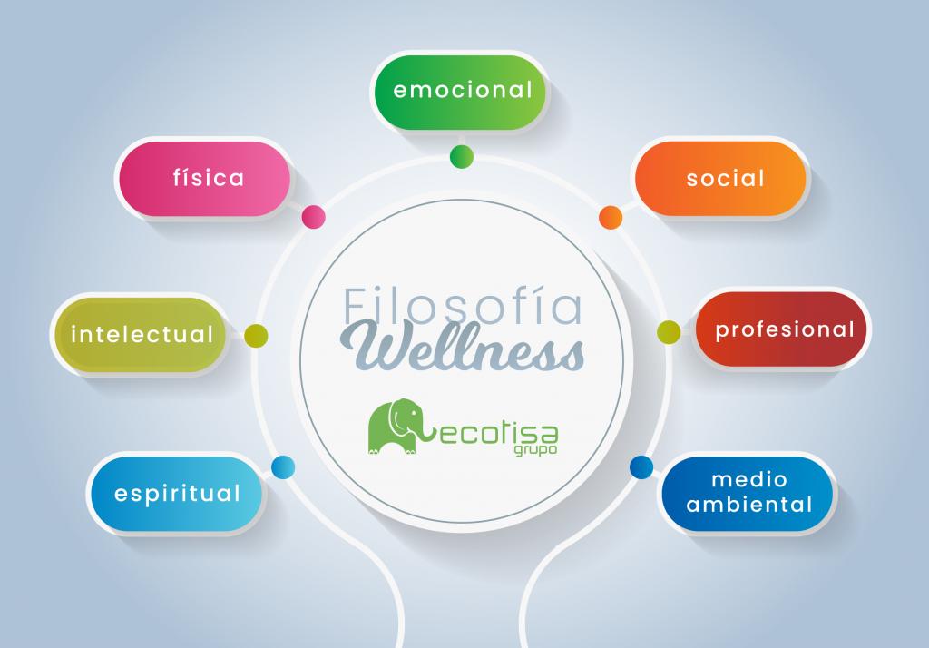 Infografía Wellness